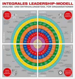 Integrales Leadership Modell | balance Unternehmensberatung Freiburg