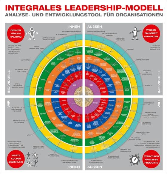Integrales Leadership Modell, Leadershiptraining | balance Unternehmensberatung Freiburg
