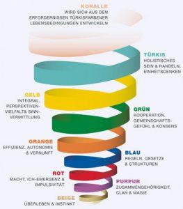 Grafik Spiral Dynamincs