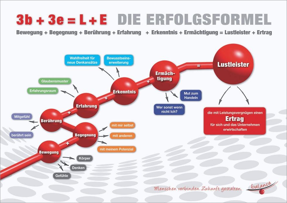 Erfolgsformel | balance Unternehmensberatung Freiburg